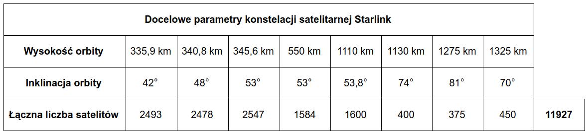 Docelowe parametry konstelacji satelitarnej Starlink