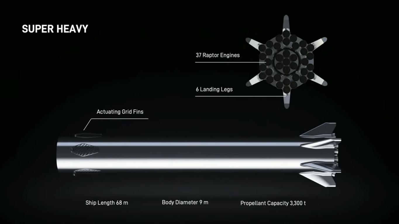 Super Heavy według prezentacji z października 2019 roku (Źródło: SpaceX)