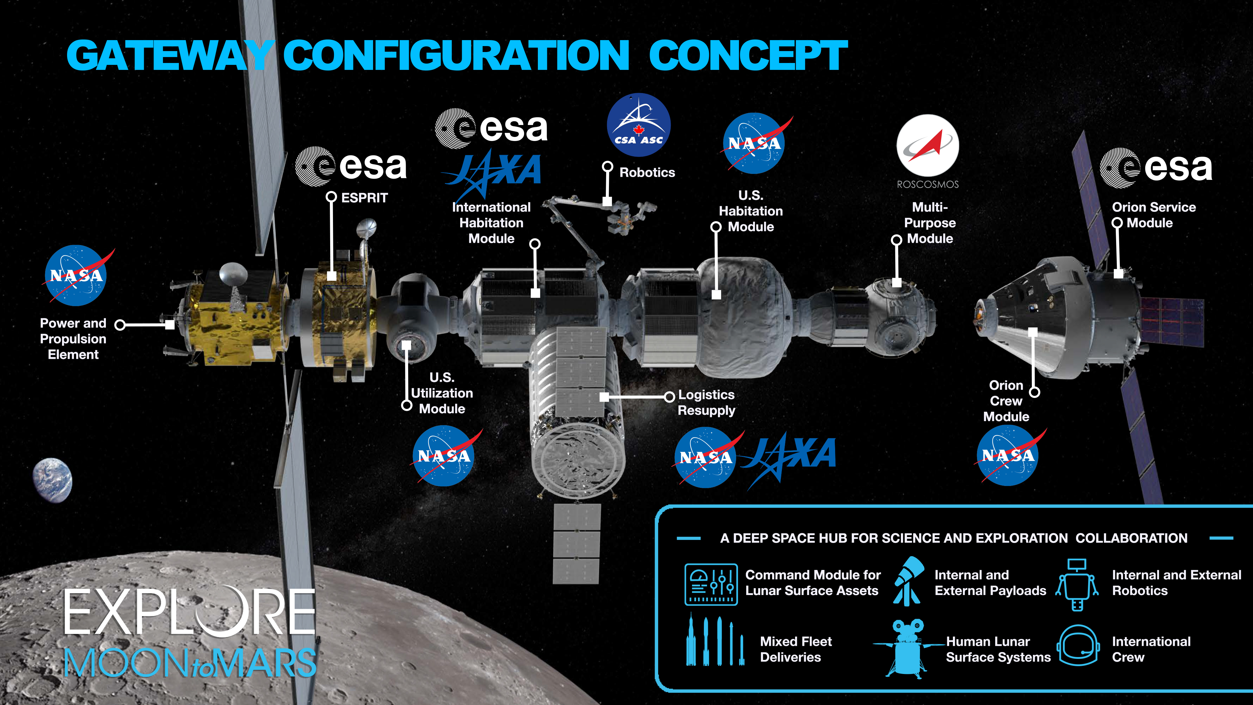 Wstępny plan budowy stacji Gateway (Źródło: NASA)